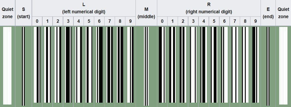 funcionamiento codigo de barras