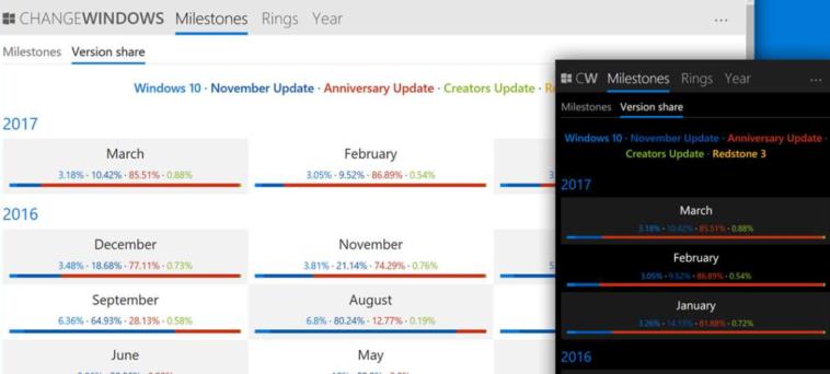 Podrás ver las actualizaciones en todas las versiones de Windows