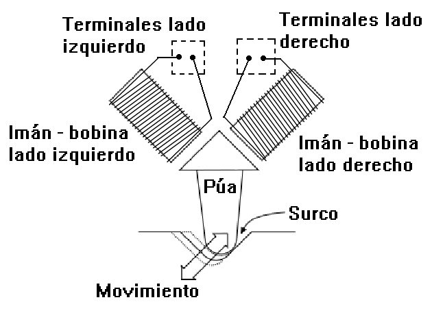 como funciona un tocadiscos