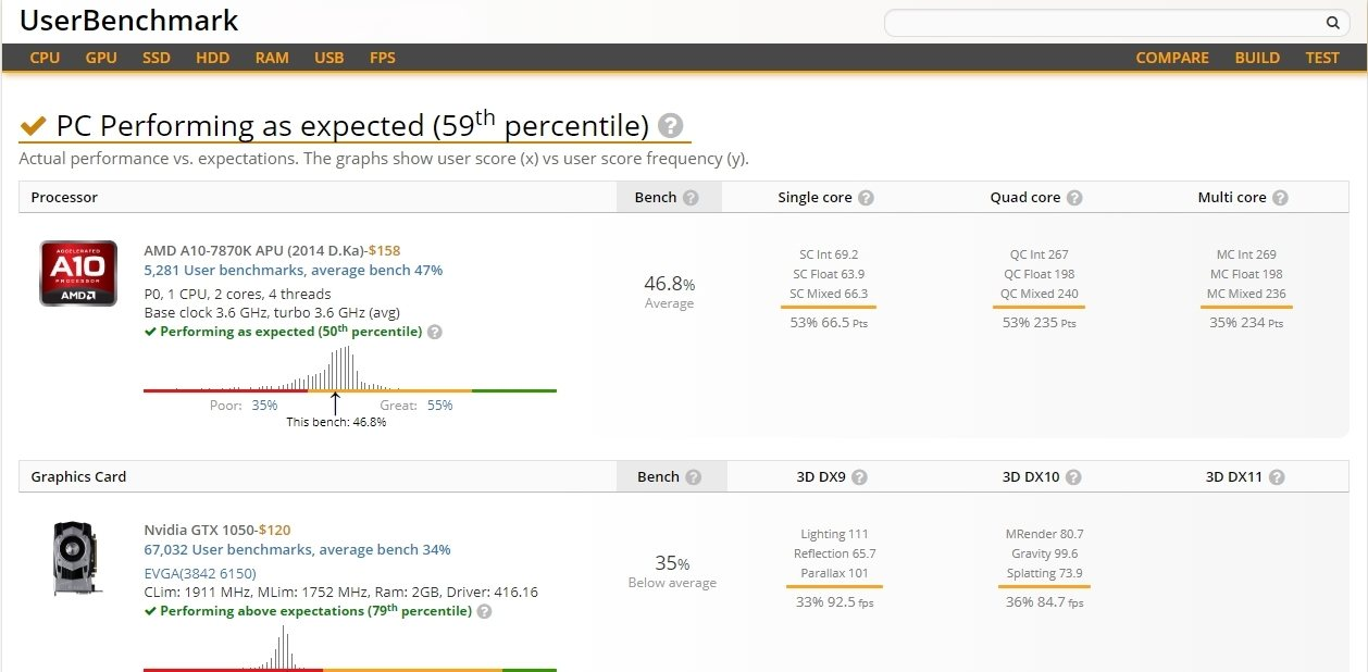 Compara el rendimiento de tu PC