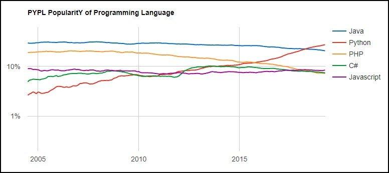 Python ya cruzó la línea de Java hace tiempo