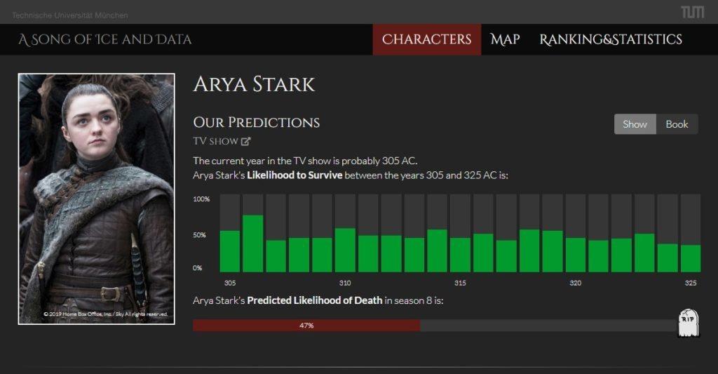 ... pero no hay tanta fe para Arya.