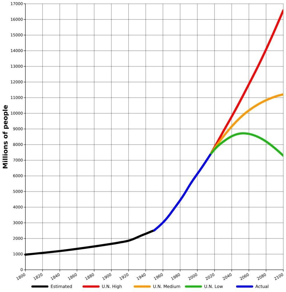 De 3.000 a 6.000 millones en 40 años. Si otras especies extraterrestres crecen de forma similar, Thanos ganó medio siglo como mucho.