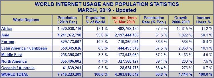 Internet en 2019