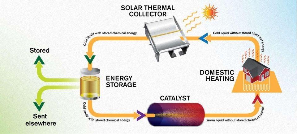 Energía solar líquida