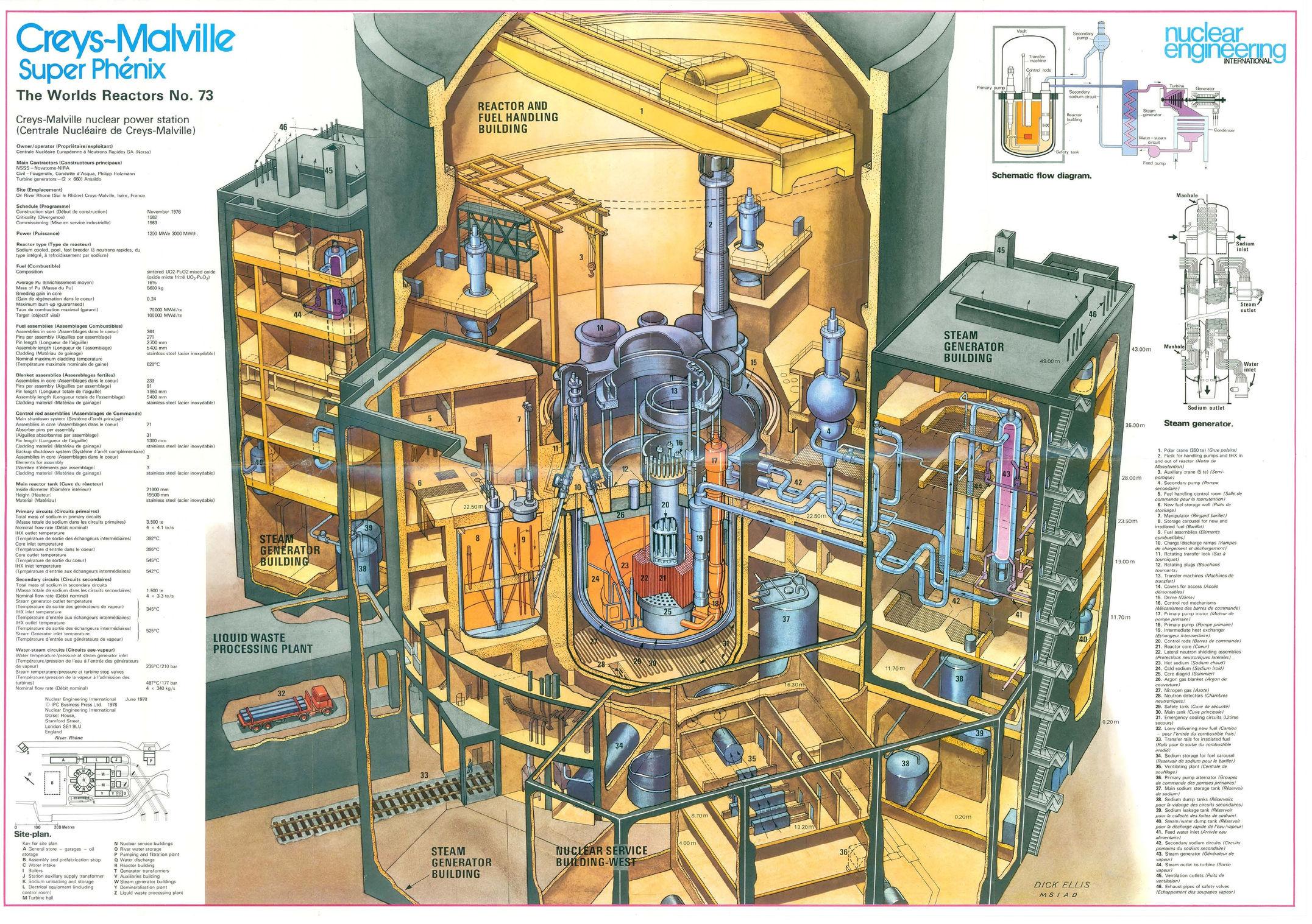 Características Reactores Nucleares