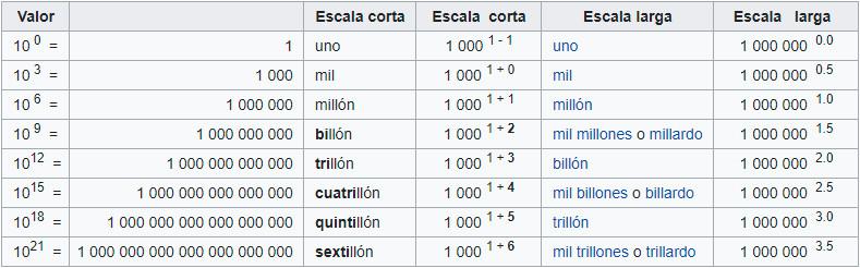 cuántos ceros tiene el trillón